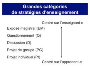 Grandes catégories de stratégies d'enseignement
