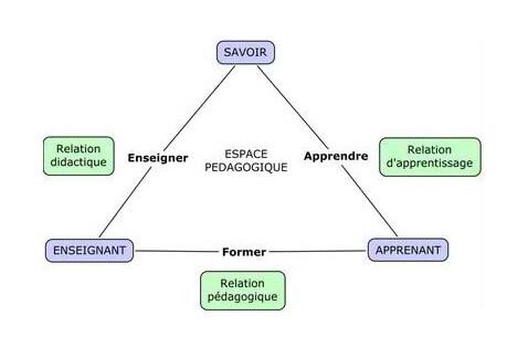 Qu'est-ce que le triangle pédagogique de Jean Houssaye
