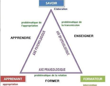qu'est-ce que le triangle didactique