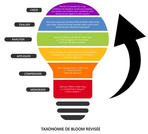 Taxonomie Bloom révisée