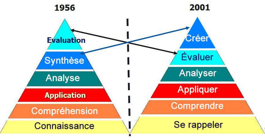 La taxonomie de Bloom révisée.